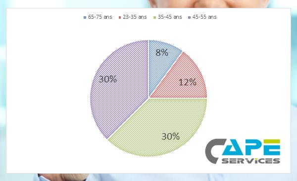 Pourcentage des seniors CAPE Services